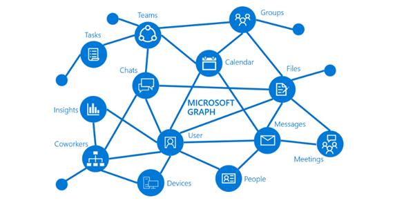 Microsoft Graph API - Scalo