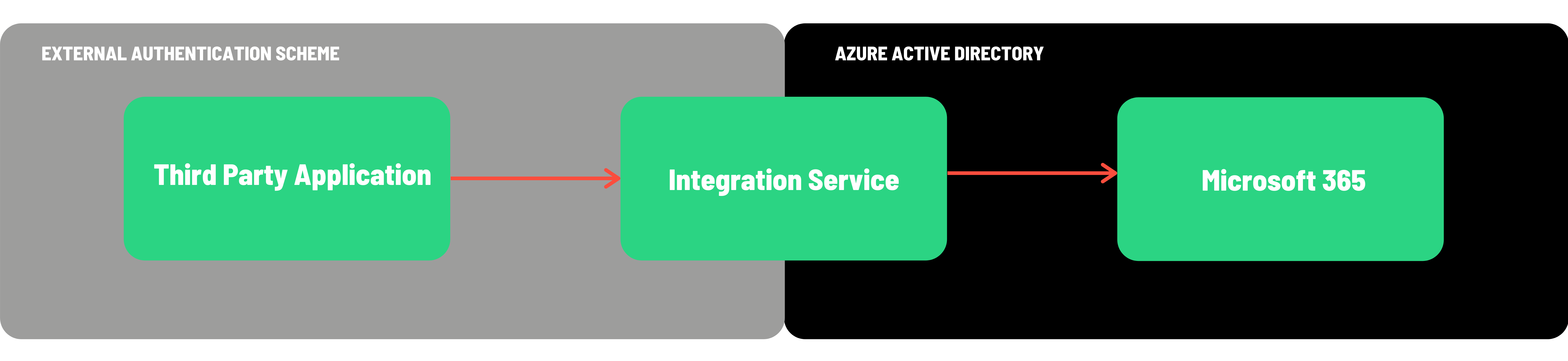 External Authentication Scheme and Azure Active Directory graph